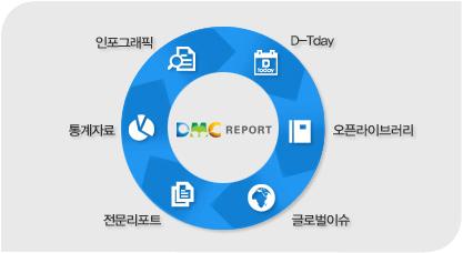 리서치센터,D-Tday,오픈라이브러리,글로벌이슈,전문리포트,통계자료,리서치센터.. 등의  유기적인 흐름을 보여주는 이미지